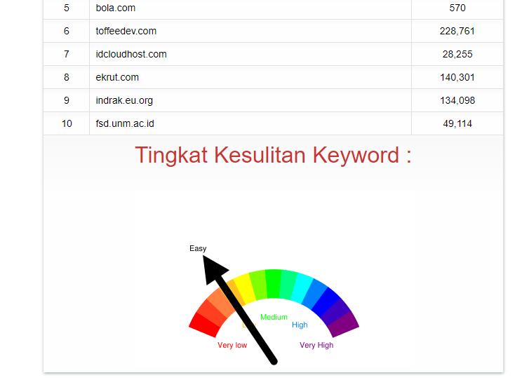 Keyword Difficulty Finder